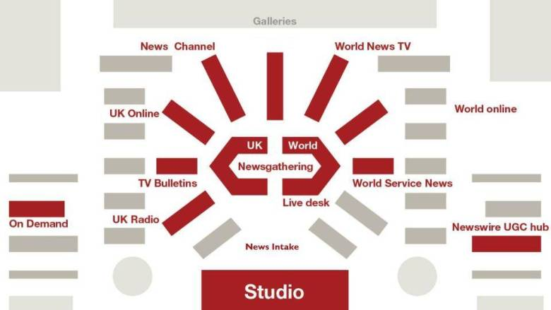 Reshaping the BBC Newsroom - Simond Ward