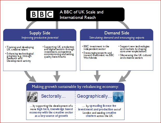 Fuente: The economic value of the BBC: 2011/2012
