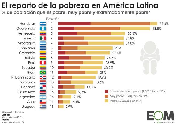 América-Latina-Economía-Desarrollo-Pobreza-Población-que-vive-en-la-pobreza-AmLat