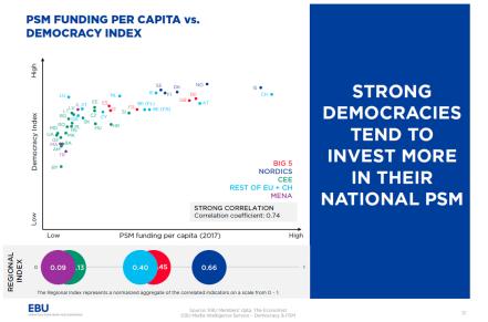 Financiación democracia