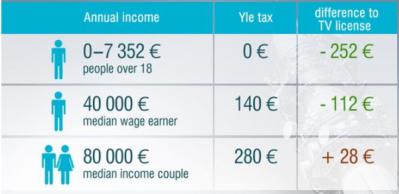 Impuesto finlandia